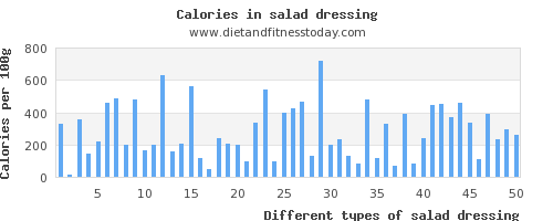 salad dressing vitamin c per 100g