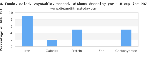 iron and nutritional content in salad