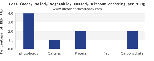 phosphorus and nutrition facts in salad per 100g