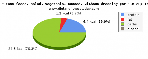potassium, calories and nutritional content in salad