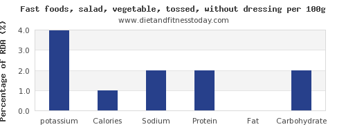 potassium and nutrition facts in salad per 100g