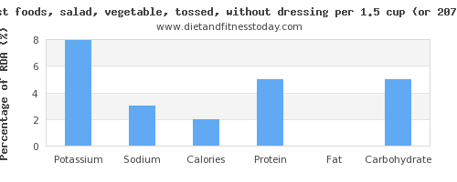potassium and nutritional content in salad
