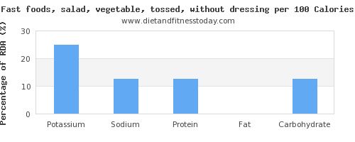 potassium and nutrition facts in salad per 100 calories