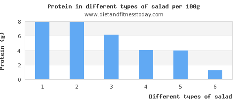 salad nutritional value per 100g