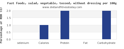 selenium and nutrition facts in salad per 100g