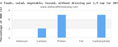 selenium and nutritional content in salad