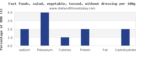 sodium and nutrition facts in salad per 100g
