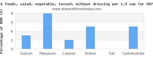 sodium and nutritional content in salad