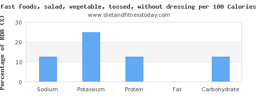 sodium and nutrition facts in salad per 100 calories