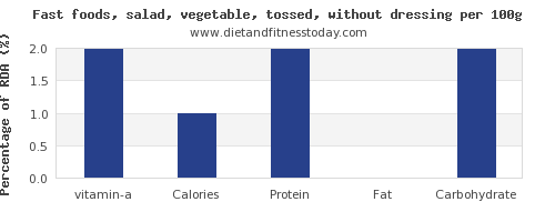 vitamin a and nutrition facts in salad per 100g