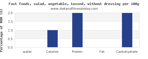 water and nutrition facts in salad per 100g