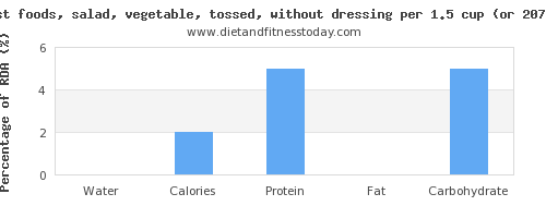 water and nutritional content in salad