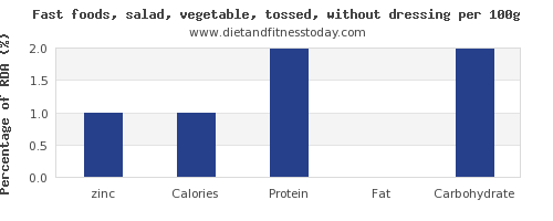 zinc and nutrition facts in salad per 100g