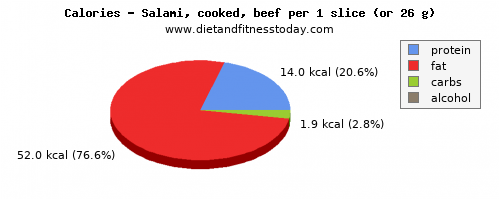 selenium, calories and nutritional content in salami