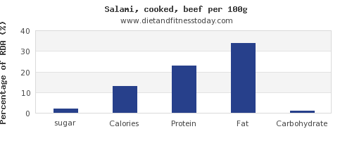 sugar and nutrition facts in salami per 100g