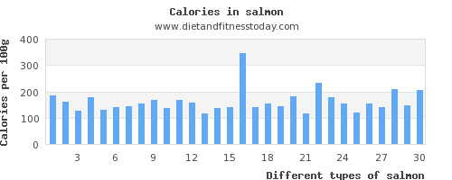 salmon carbs per 100g