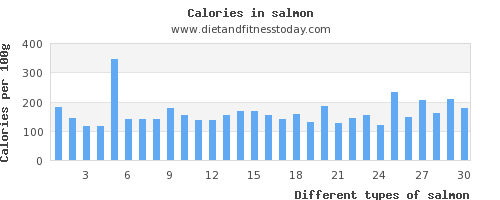 salmon copper per 100g