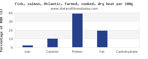 iron and nutrition facts in salmon per 100g