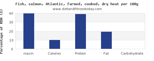 niacin and nutrition facts in salmon per 100g