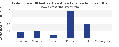 potassium and nutrition facts in salmon per 100g