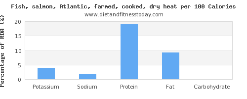 potassium and nutrition facts in salmon per 100 calories