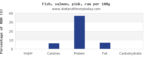 sugar and nutrition facts in salmon per 100g