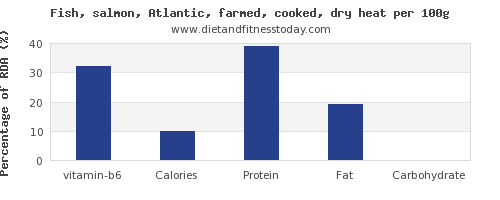 vitamin b6 and nutrition facts in salmon per 100g