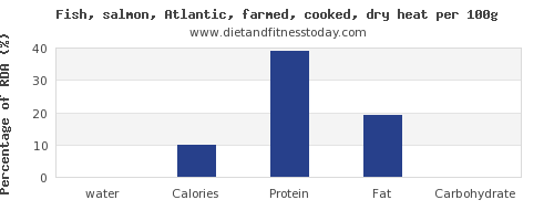 water and nutrition facts in salmon per 100g