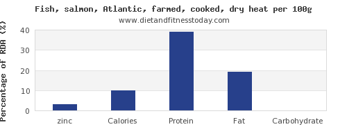 zinc and nutrition facts in salmon per 100g