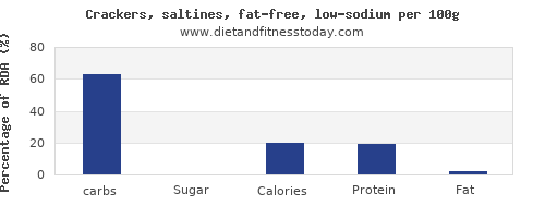 carbs and nutrition facts in saltine crackers per 100g