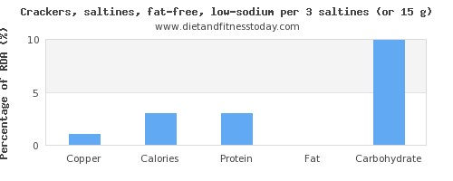 copper and nutritional content in saltine crackers