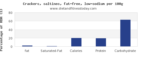fat and nutrition facts in saltine crackers per 100g