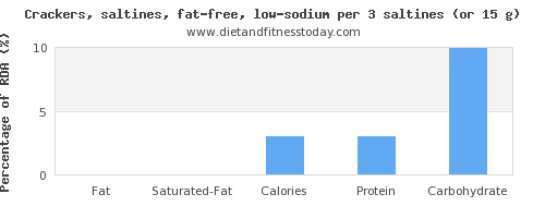 fat and nutritional content in saltine crackers