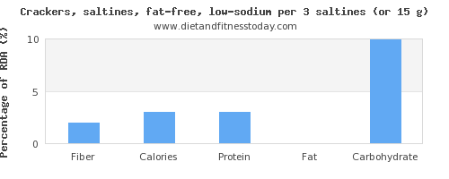 fiber and nutritional content in saltine crackers