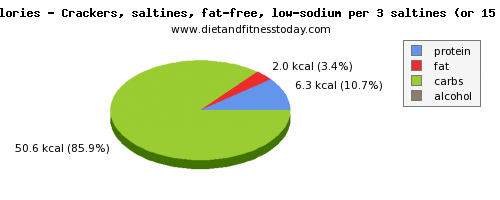 folic acid, calories and nutritional content in saltine crackers