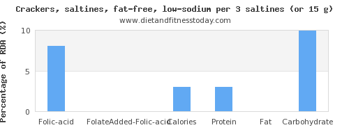 folic acid and nutritional content in saltine crackers