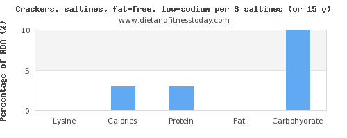 lysine and nutritional content in saltine crackers