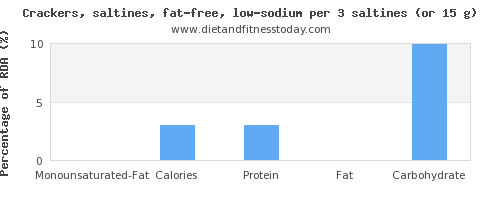 monounsaturated fat and nutritional content in saltine crackers