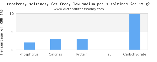 phosphorus and nutritional content in saltine crackers