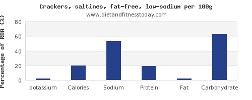 potassium and nutrition facts in saltine crackers per 100g
