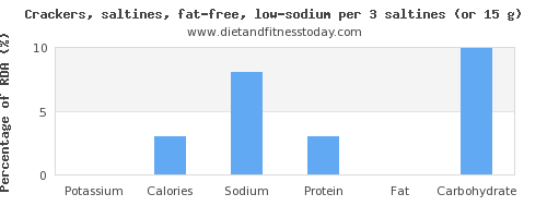 potassium and nutritional content in saltine crackers