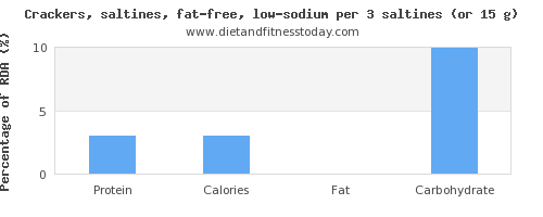 protein and nutritional content in saltine crackers