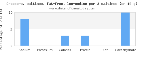 sodium and nutritional content in saltine crackers