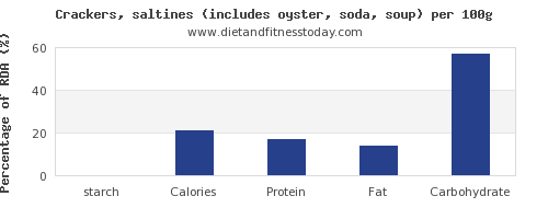 starch and nutrition facts in saltine crackers per 100g