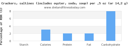 starch and nutritional content in saltine crackers