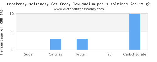 sugar and nutritional content in saltine crackers