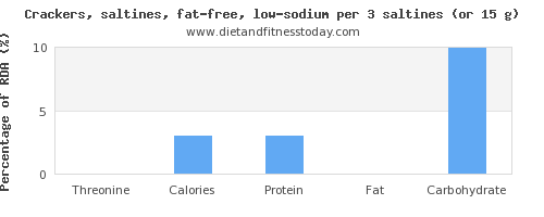 threonine and nutritional content in saltine crackers