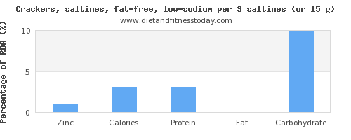 zinc and nutritional content in saltine crackers