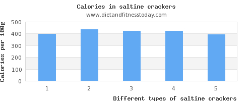 saltine crackers copper per 100g