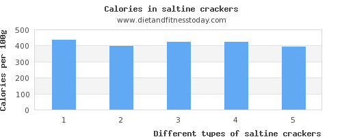 saltine crackers fat per 100g